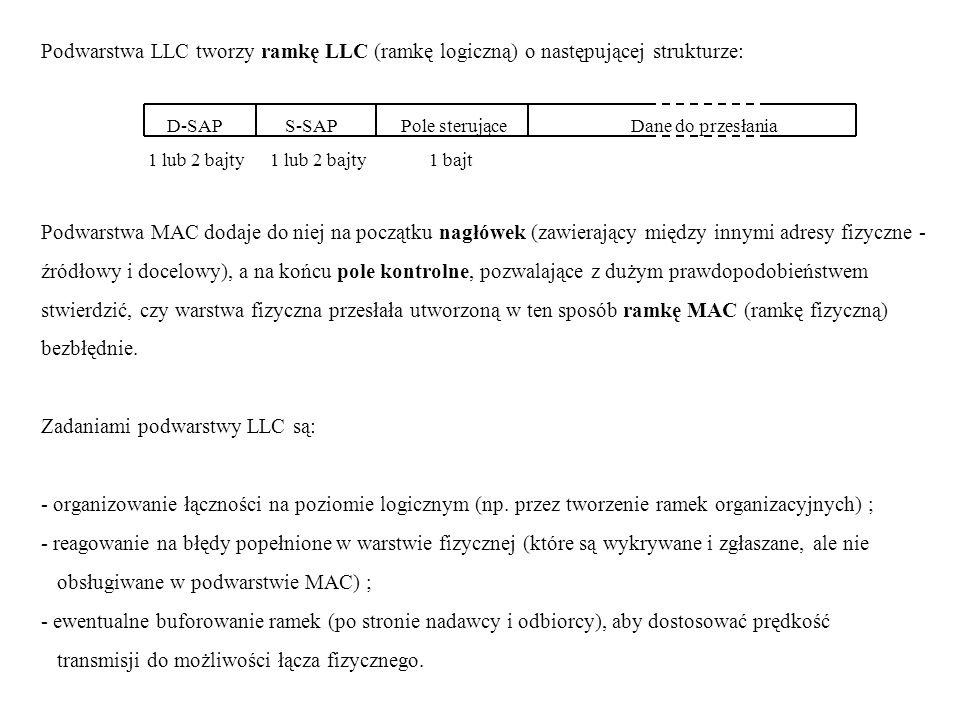 Podwarstwa LLC tworzy ramkę LLC (ramkę logiczną) o następującej strukturze: D-SAP S-SAP Pole sterujące Dane do przesłania 1 lub 2 bajty 1 lub 2 bajty 1 bajt Podwarstwa MAC dodaje do niej na początku nagłówek (zawierający między innymi adresy fizyczne - źródłowy i docelowy), a na końcu pole kontrolne, pozwalające z dużym prawdopodobieństwem stwierdzić, czy warstwa fizyczna przesłała utworzoną w ten sposób ramkę MAC (ramkę fizyczną) bezbłędnie.