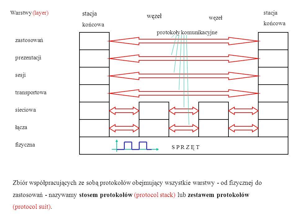 stacja końcowa węzeł stacja końcowa Warstwy (layer) zastosowań prezentacji sesji transportowa sieciowa łącza fizyczna S P R Z Ę T Zbiór współpracujący