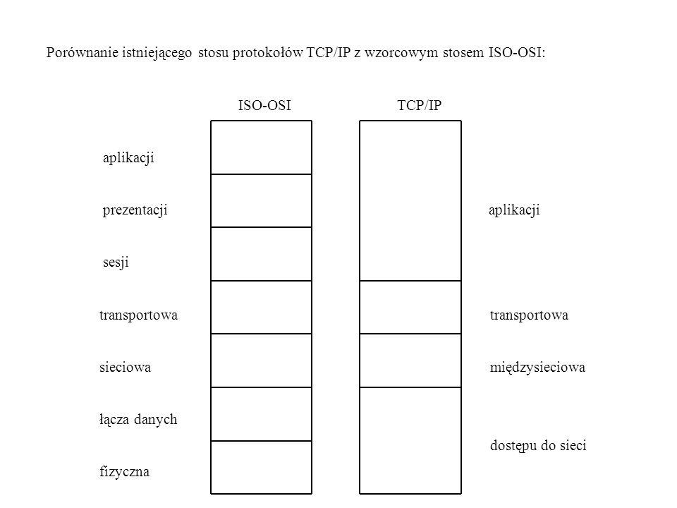 Porównanie istniejącego stosu protokołów TCP/IP z wzorcowym stosem ISO-OSI: ISO-OSI TCP/IP aplikacji prezentacji aplikacji sesji transportowa transportowa sieciowa międzysieciowa łącza danych dostępu do sieci fizyczna