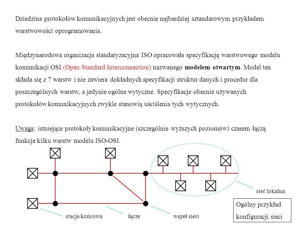 stacja końcowa węzeł stacja końcowa Warstwy (layer) zastosowań prezentacji sesji transportowa sieciowa łącza fizyczna S P R Z Ę T Zbiór współpracujących ze sobą protokołów obejmujący wszystkie warstwy - od fizycznej do zastosowań - nazywamy stosem protokołów (protocol stack) lub zestawem protokołów (protocol suit).