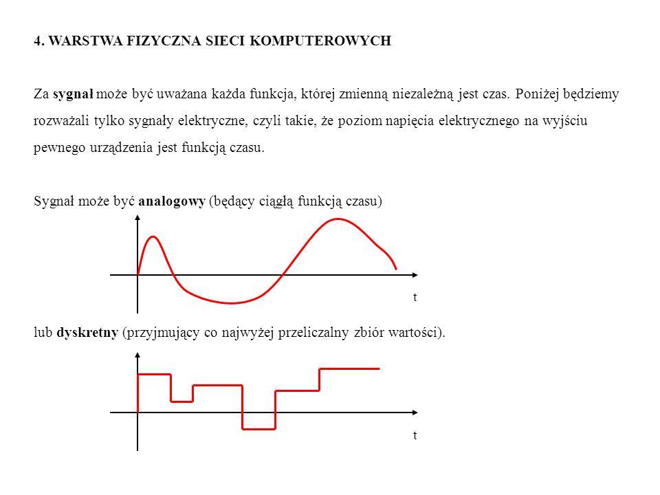 4. WARSTWA FIZYCZNA SIECI KOMPUTEROWYCH Za sygnał może być uważana każda funkcja, której zmienną niezależną jest czas. Poniżej będziemy rozważali tylk