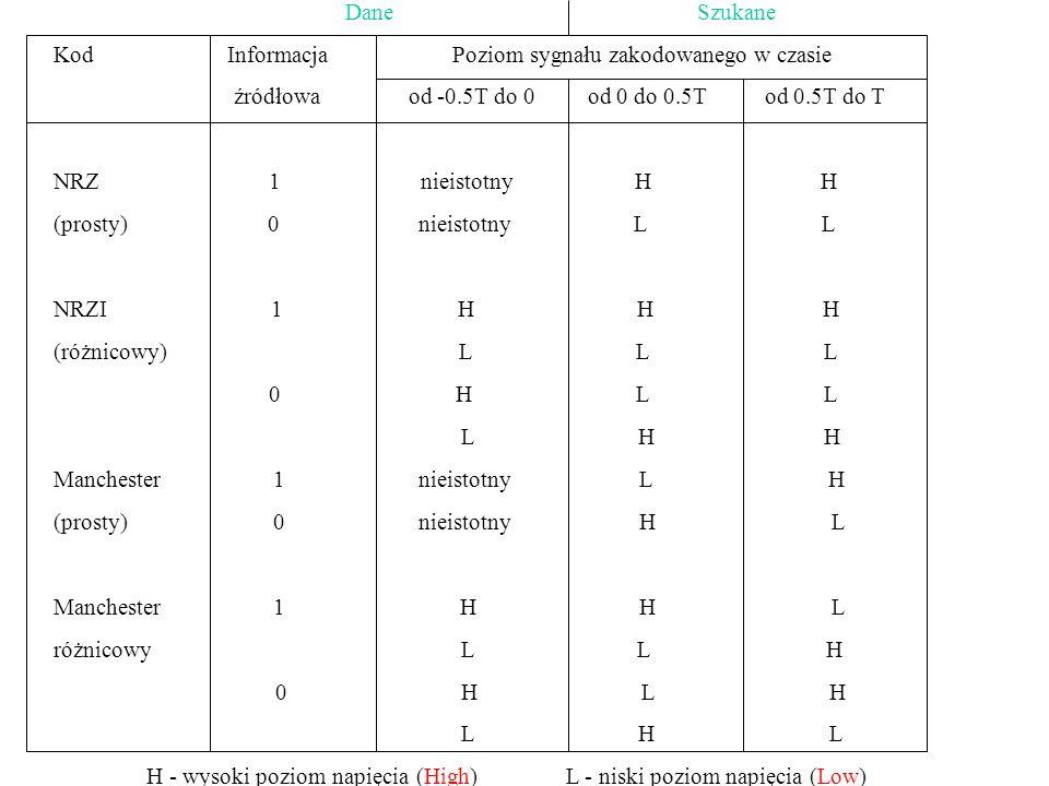 Dane Szukane Kod Informacja Poziom sygnału zakodowanego w czasie źródłowa od -0.5T do 0 od 0 do 0.5T od 0.5T do T NRZ 1 nieistotny H H (prosty) 0 niei