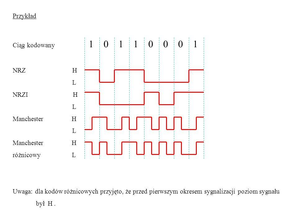 Przykład Ciąg kodowany 1 0 1 1 0 0 0 1 NRZ H L NRZI H L Manchester H L Manchester H różnicowy L Uwaga: dla kodów różnicowych przyjęto, że przed pierws