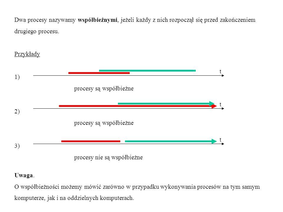 Dwa procesy nazywamy współbieżnymi, jeżeli każdy z nich rozpoczął się przed zakończeniem drugiego procesu. Przykłady 1) procesy są współbieżne 2) proc