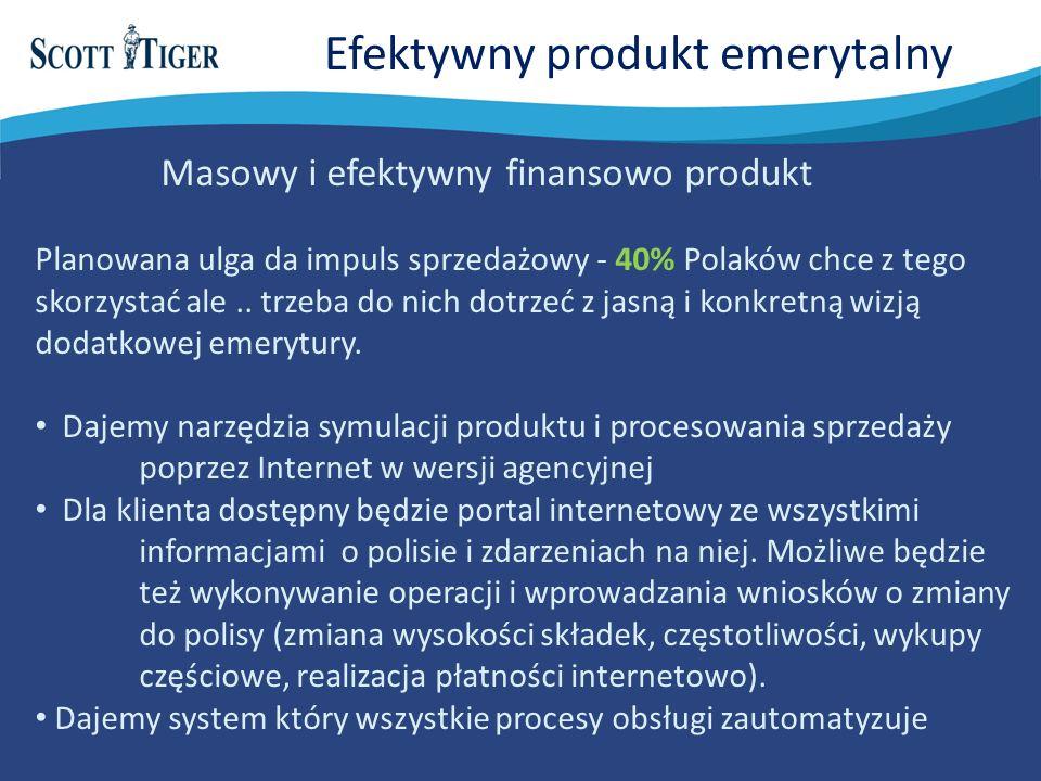 Efektywny produkt emerytalny Masowy i efektywny finansowo produkt Planowana ulga da impuls sprzedażowy - 40% Polaków chce z tego skorzystać ale..