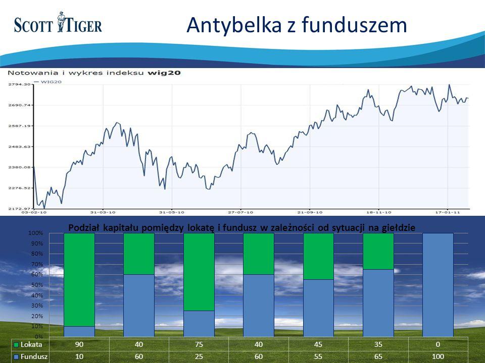 Antybelka z funduszem Rysunek życie polisy i różne inwestycje Tfi i opcje dożycia…