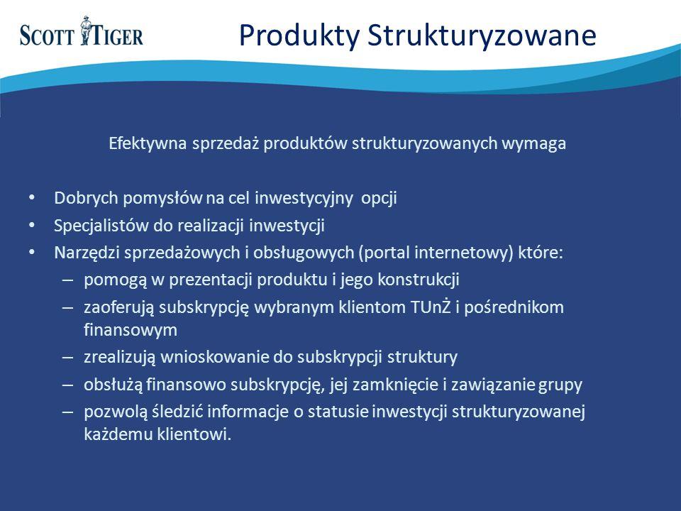 Produkty Strukturyzowane Efektywna sprzedaż produktów strukturyzowanych wymaga Dobrych pomysłów na cel inwestycyjny opcji Specjalistów do realizacji inwestycji Narzędzi sprzedażowych i obsługowych (portal internetowy) które: – pomogą w prezentacji produktu i jego konstrukcji – zaoferują subskrypcję wybranym klientom TUnŻ i pośrednikom finansowym – zrealizują wnioskowanie do subskrypcji struktury – obsłużą finansowo subskrypcję, jej zamknięcie i zawiązanie grupy – pozwolą śledzić informacje o statusie inwestycji strukturyzowanej każdemu klientowi.