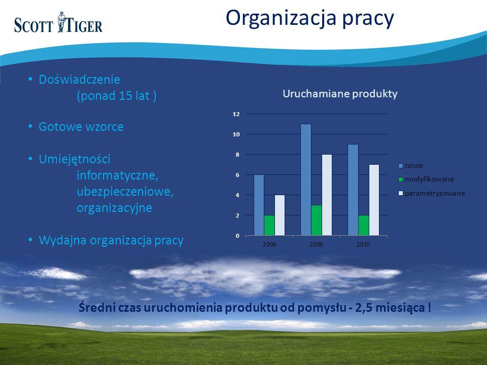 Organizacja pracy Doświadczenie (ponad 15 lat ) Gotowe wzorce Umiejętności informatyczne, ubezpieczeniowe, organizacyjne Wydajna organizacja pracy Uruchamiane produkty Średni czas uruchomienia produktu od pomysłu - 2,5 miesiąca !