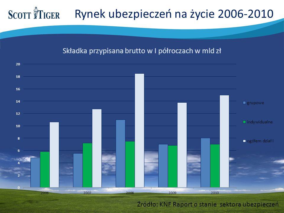 Źródło: KNF Raport o stanie sektora ubezpieczeń Składka przypisana brutto w I półroczach w mld zł Rynek ubezpieczeń na życie 2006-2010