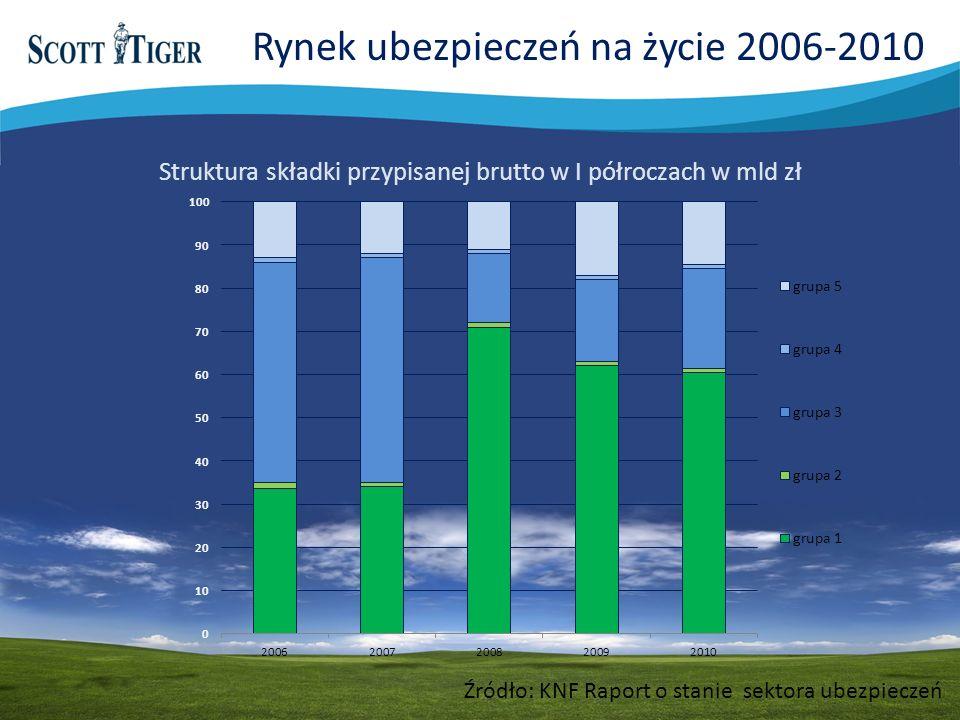 Źródło: KNF Raport o stanie sektora ubezpieczeń Struktura składki przypisanej brutto w I półroczach w mld zł Rynek ubezpieczeń na życie 2006-2010