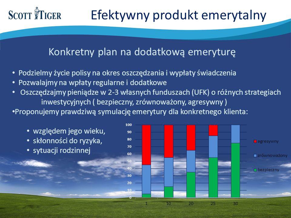 Efektywny produkt emerytalny Konkretny plan na dodatkową emeryturę Podzielmy życie polisy na okres oszczędzania i wypłaty świadczenia Pozwalajmy na wpłaty regularne i dodatkowe Oszczędzajmy pieniądze w 2-3 własnych funduszach (UFK) o różnych strategiach inwestycyjnych ( bezpieczny, zrównoważony, agresywny ) Proponujemy prawdziwą symulację emerytury dla konkretnego klienta: względem jego wieku, skłonności do ryzyka, sytuacji rodzinnej
