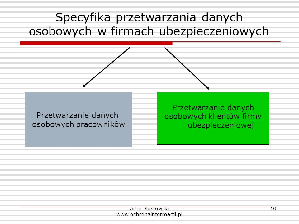 Artur Kostowski www.ochronainformacji.pl 10 Specyfika przetwarzania danych osobowych w firmach ubezpieczeniowych Przetwarzanie danych osobowych pracow
