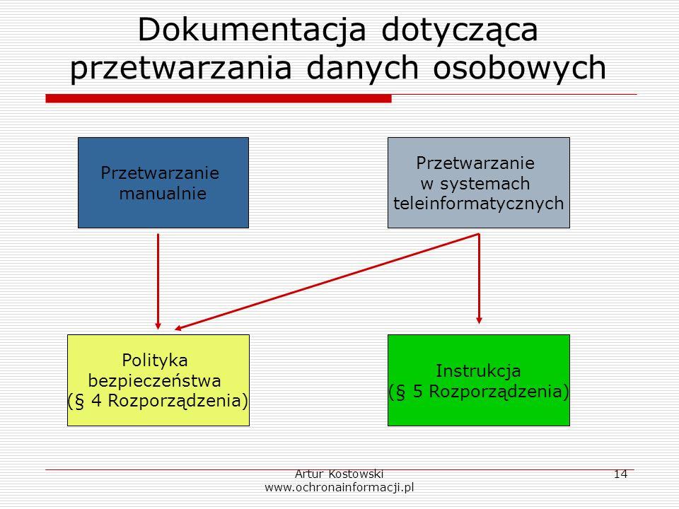 Artur Kostowski www.ochronainformacji.pl 14 Dokumentacja dotycząca przetwarzania danych osobowych Przetwarzanie manualnie Polityka bezpieczeństwa (§ 4