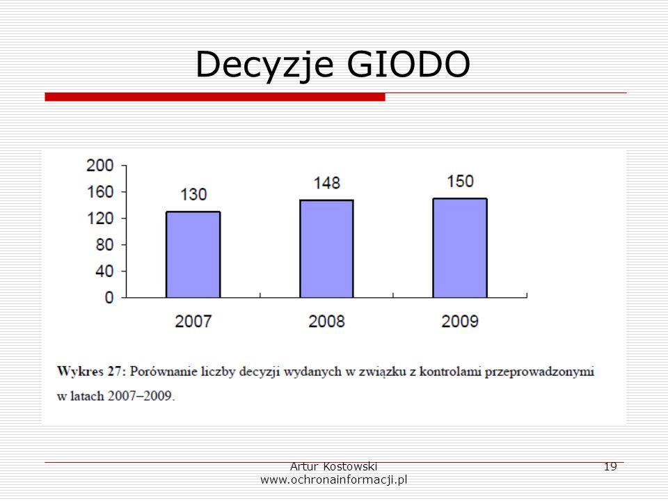 Artur Kostowski www.ochronainformacji.pl 19 Decyzje GIODO
