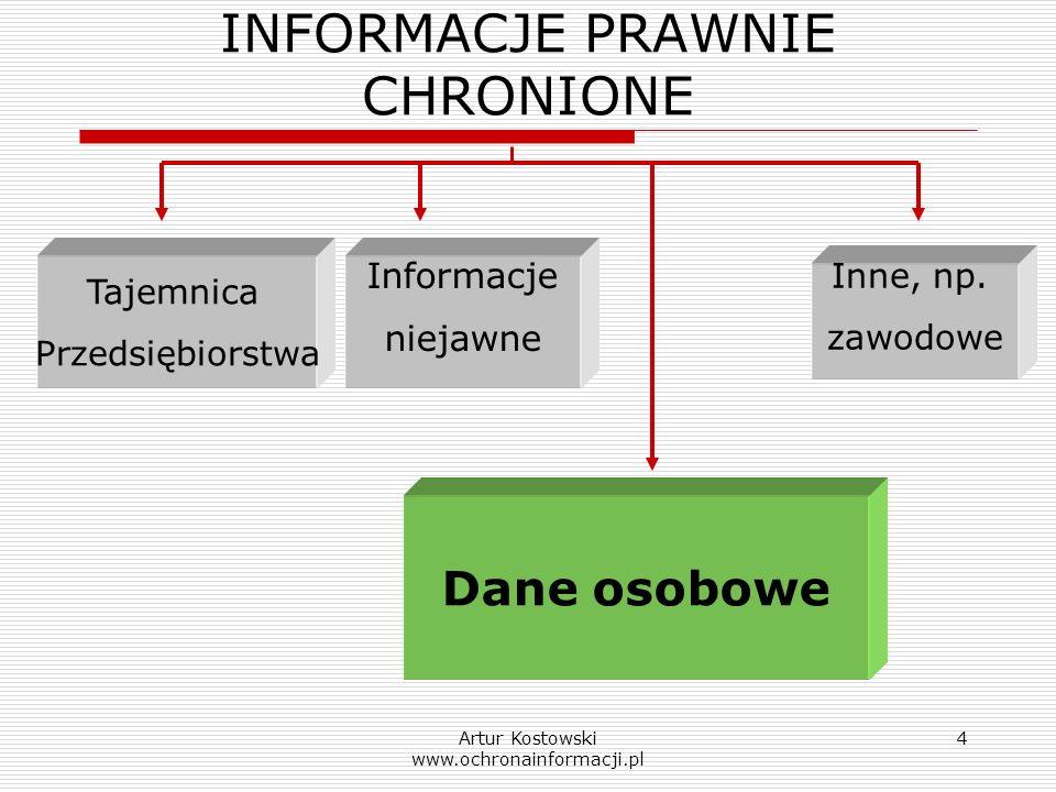 Artur Kostowski www.ochronainformacji.pl 4 INFORMACJE PRAWNIE CHRONIONE Dane osobowe Tajemnica Przedsiębiorstwa Informacje niejawne Inne, np. zawodowe