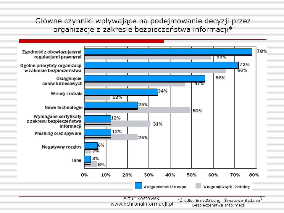 Artur Kostowski www.ochronainformacji.pl 5 Główne czynniki wpływające na podejmowanie decyzji przez organizacje z zakresie bezpieczeństwa informacji*