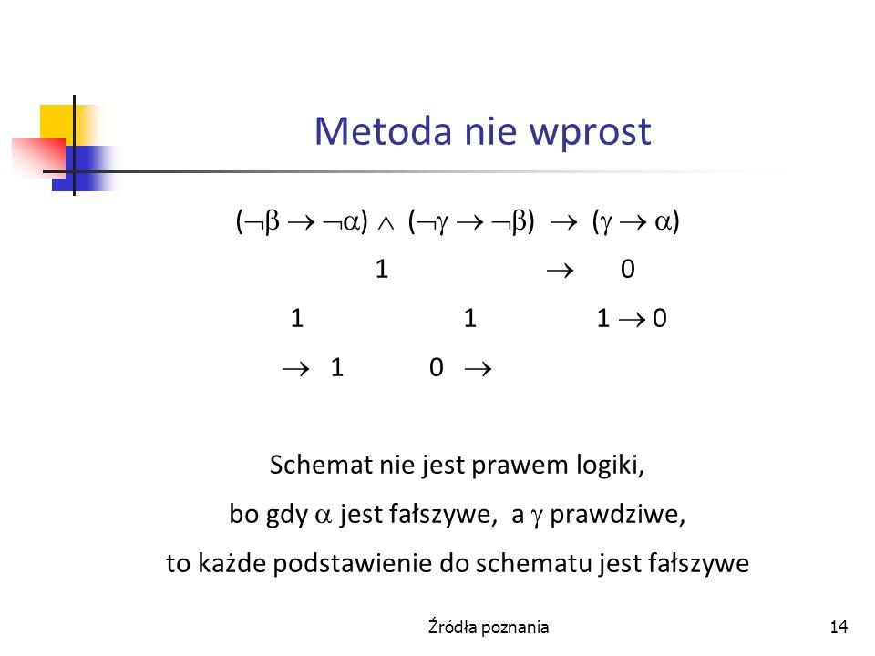 Źródła poznania14 Metoda nie wprost ( ) ( ) ( ) 1 0 1 1 1 0 1 0 Schemat nie jest prawem logiki, bo gdy jest fałszywe, a prawdziwe, to każde podstawien