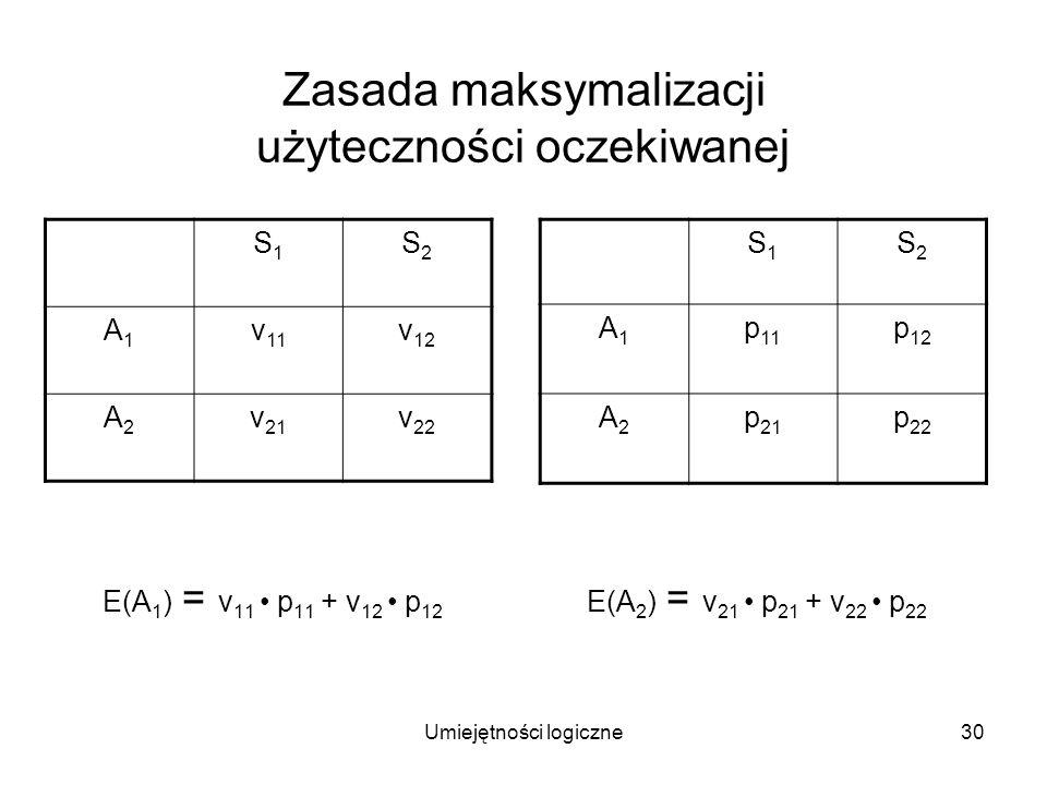 Umiejętności logiczne30 Zasada maksymalizacji użyteczności oczekiwanej E(A 1 ) = v 11 p 11 + v 12 p 12 E(A 2 ) = v 21 p 21 + v 22 p 22 S1S1 S2S2 A1A1