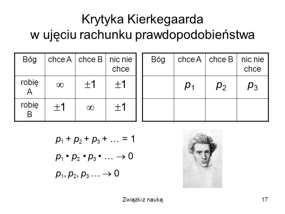 Związki z nauką17 Krytyka Kierkegaarda w ujęciu rachunku prawdopodobieństwa p 1 + p 2 + p 3 + … = 1 p 1 p 2 p 3 … 0 p 1, p 2, p 3 … 0 Bógchce Achce Bn