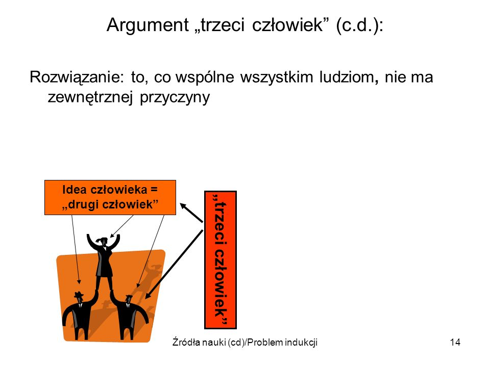 Źródła nauki (cd)/Problem indukcji14 Argument trzeci człowiek (c.d.): Rozwiązanie: to, co wspólne wszystkim ludziom, nie ma zewnętrznej przyczyny Idea