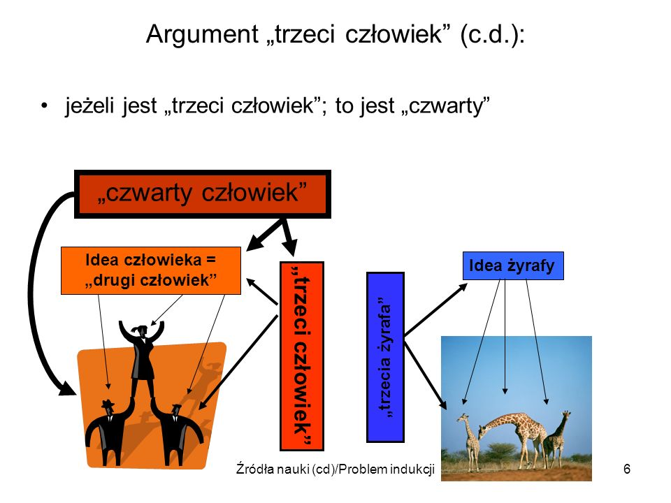 Źródła nauki (cd)/Problem indukcji6 Argument trzeci człowiek (c.d.): jeżeli jest trzeci człowiek; to jest czwarty Idea człowieka = drugi człowiek Idea