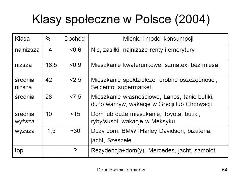 Definiowanie terminów64 Klasy społeczne w Polsce (2004) Klasa%DochódMienie i model konsumpcji najniższa 4<0,6Nic, zasiłki, najniższe renty i emerytury