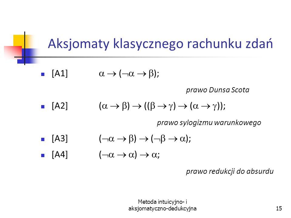 Metoda intuicyjno- i aksjomatyczno-dedukcyjna15 Aksjomaty klasycznego rachunku zdań [A1] ( ); prawo Dunsa Scota [A2] ( ) (( ) ( )); prawo sylogizmu wa