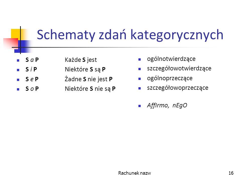 Rachunek nazw16 Schematy zdań kategorycznych S a PKażde S jest S i PNiektóre S są P S e PŻadne S nie jest P S o PNiektóre S nie są P ogólnotwierdzące