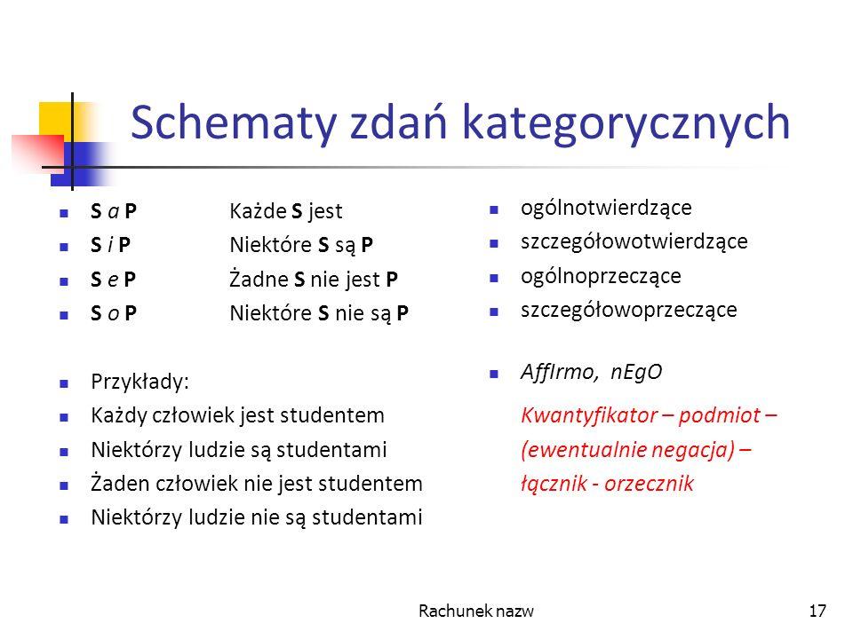 Rachunek nazw17 Schematy zdań kategorycznych S a PKażde S jest S i PNiektóre S są P S e PŻadne S nie jest P S o PNiektóre S nie są P Przykłady: Każdy