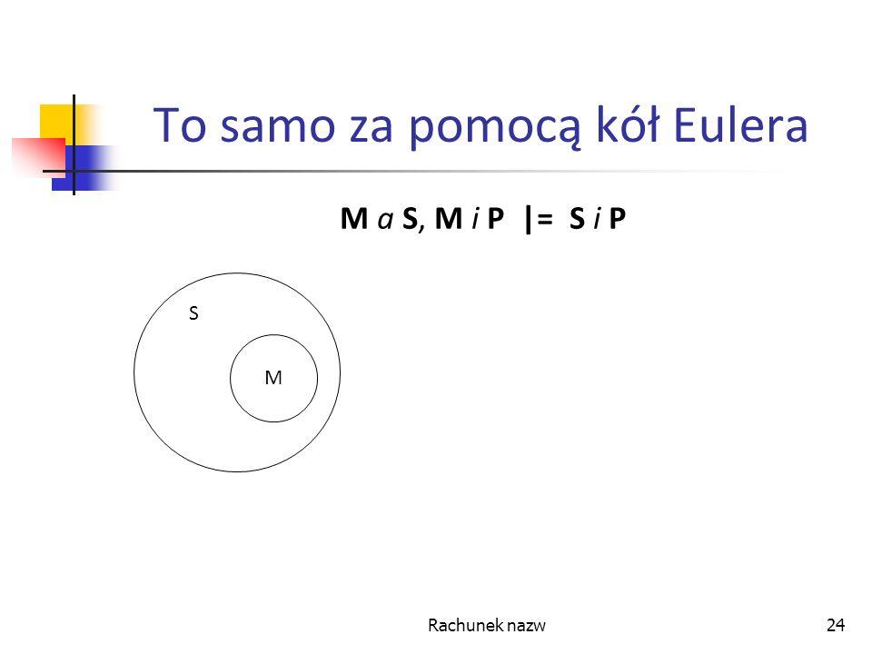 Rachunek nazw24 To samo za pomocą kół Eulera M a S, M i P |= S i P S M S