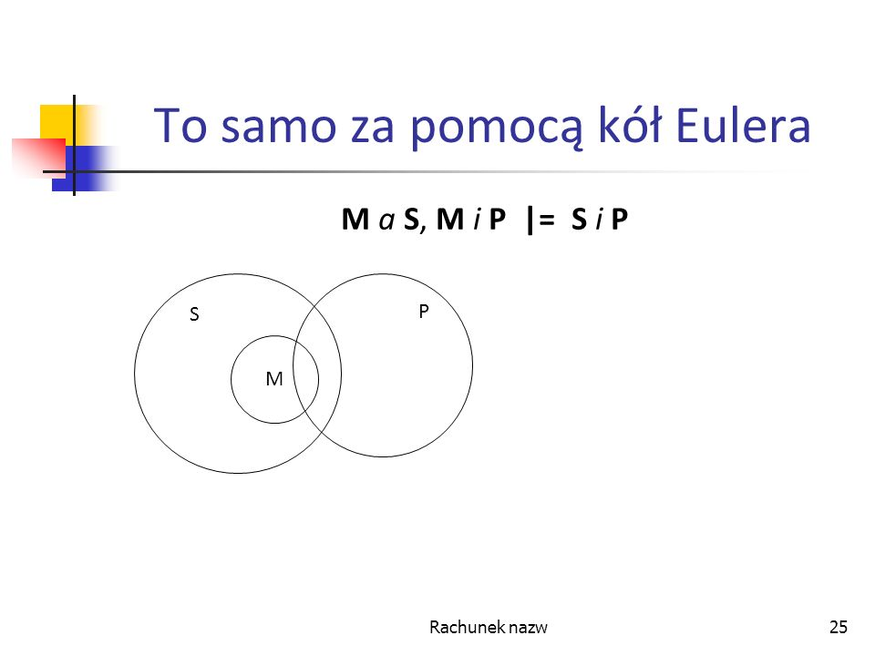 Rachunek nazw25 To samo za pomocą kół Eulera M a S, M i P |= S i P S M S P