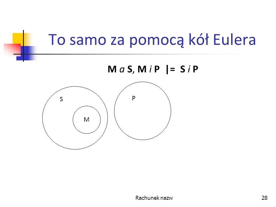 Rachunek nazw28 To samo za pomocą kół Eulera M a S, M i P |= S i P S M S P