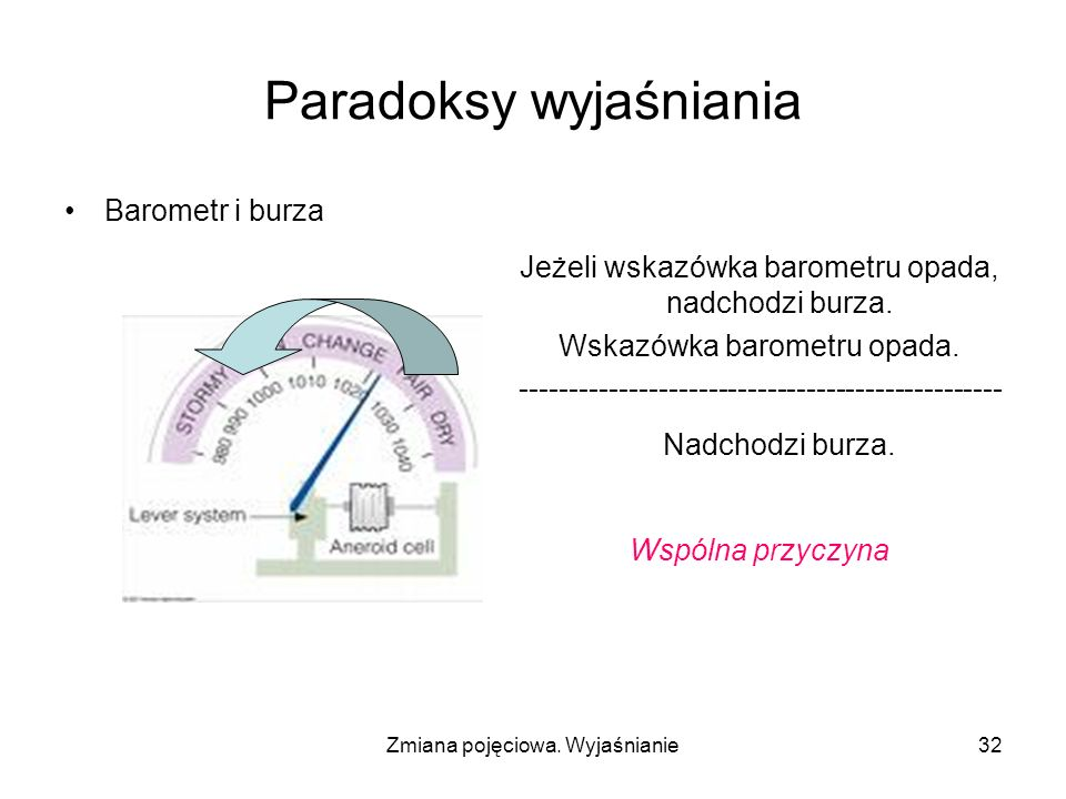 Zmiana pojęciowa. Wyjaśnianie32 Paradoksy wyjaśniania Barometr i burza Jeżeli wskazówka barometru opada, nadchodzi burza. Wskazówka barometru opada. -