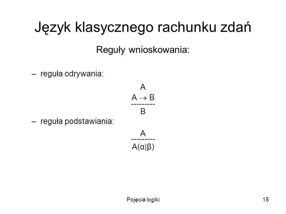 Pojęcia logiki15 Język klasycznego rachunku zdań Reguły wnioskowania: –reguła odrywania: A A B --------- B –reguła podstawiania: A --------- A(α|β)