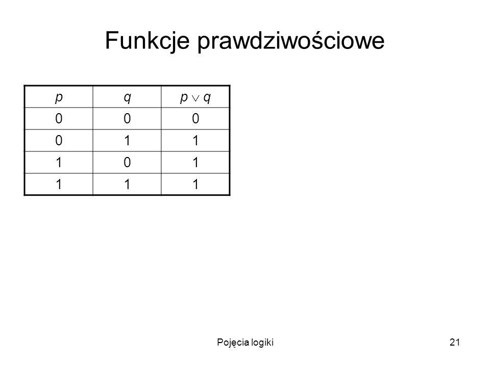 Pojęcia logiki21 Funkcje prawdziwościowe pq p q 000 011 101 111