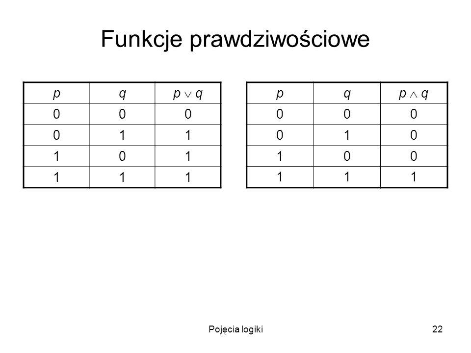 Pojęcia logiki22 Funkcje prawdziwościowe pq p q 000 011 101 111 pq 000 010 100 111
