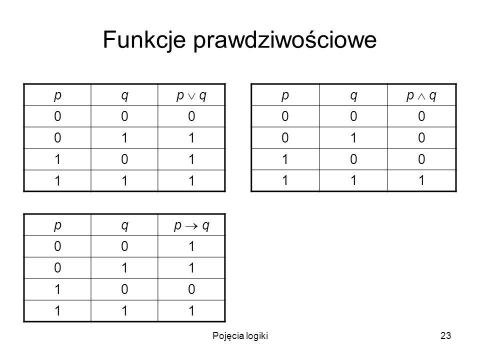 Pojęcia logiki23 Funkcje prawdziwościowe pq p q 000 011 101 111 pq 000 010 100 111 pq 001 011 100 111