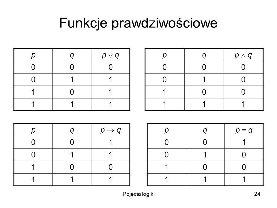 Pojęcia logiki24 Funkcje prawdziwościowe pq p q 000 011 101 111 pq 000 010 100 111 pq 001 011 100 111 pq 001 010 100 111