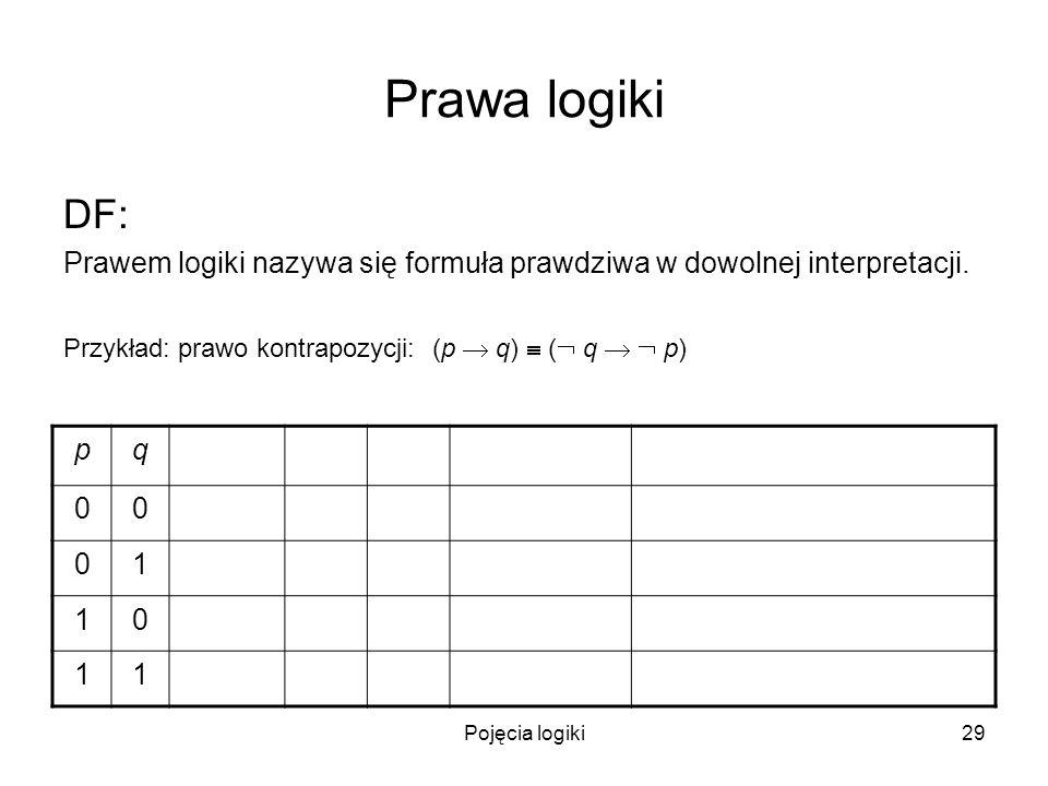 Pojęcia logiki29 Prawa logiki DF: Prawem logiki nazywa się formuła prawdziwa w dowolnej interpretacji. Przykład: prawo kontrapozycji: (p q) ( q p) pq