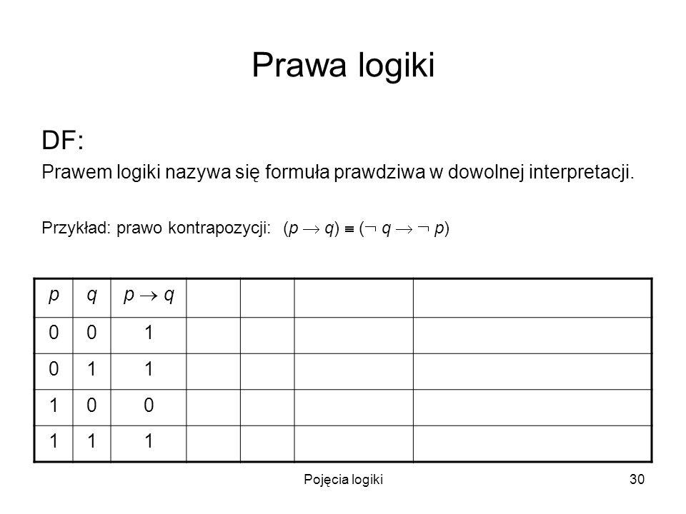 Pojęcia logiki30 Prawa logiki DF: Prawem logiki nazywa się formuła prawdziwa w dowolnej interpretacji. Przykład: prawo kontrapozycji: (p q) ( q p) pq