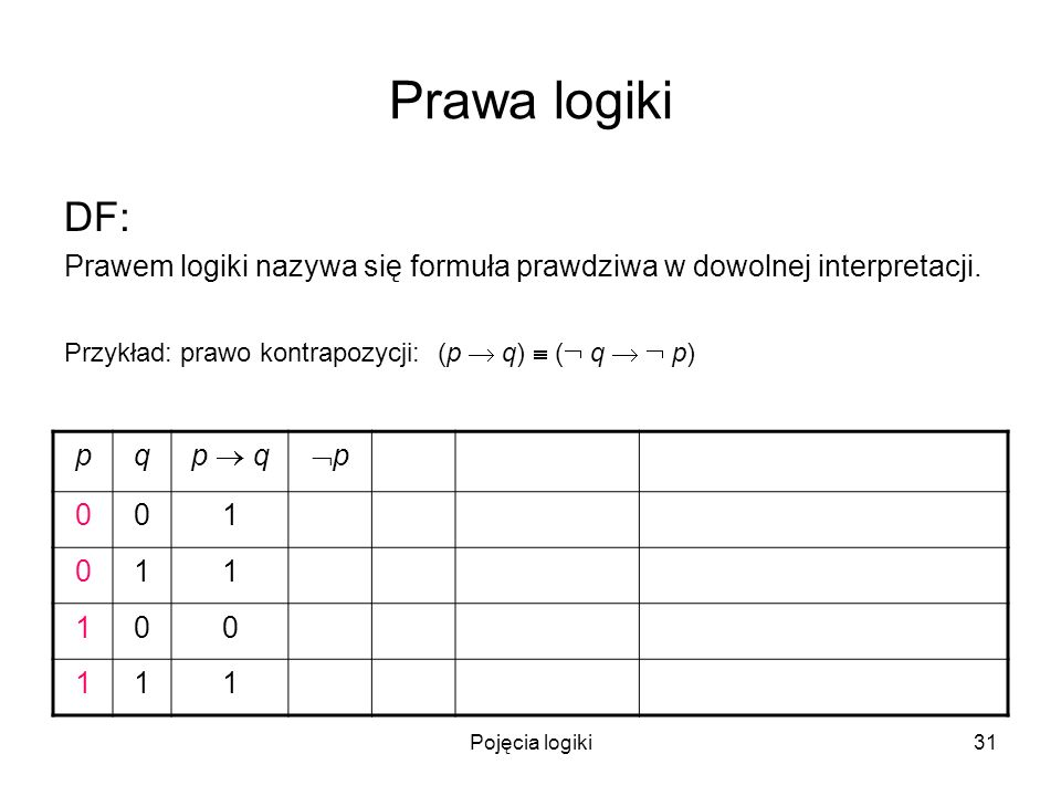 Pojęcia logiki31 Prawa logiki DF: Prawem logiki nazywa się formuła prawdziwa w dowolnej interpretacji. Przykład: prawo kontrapozycji: (p q) ( q p) pq