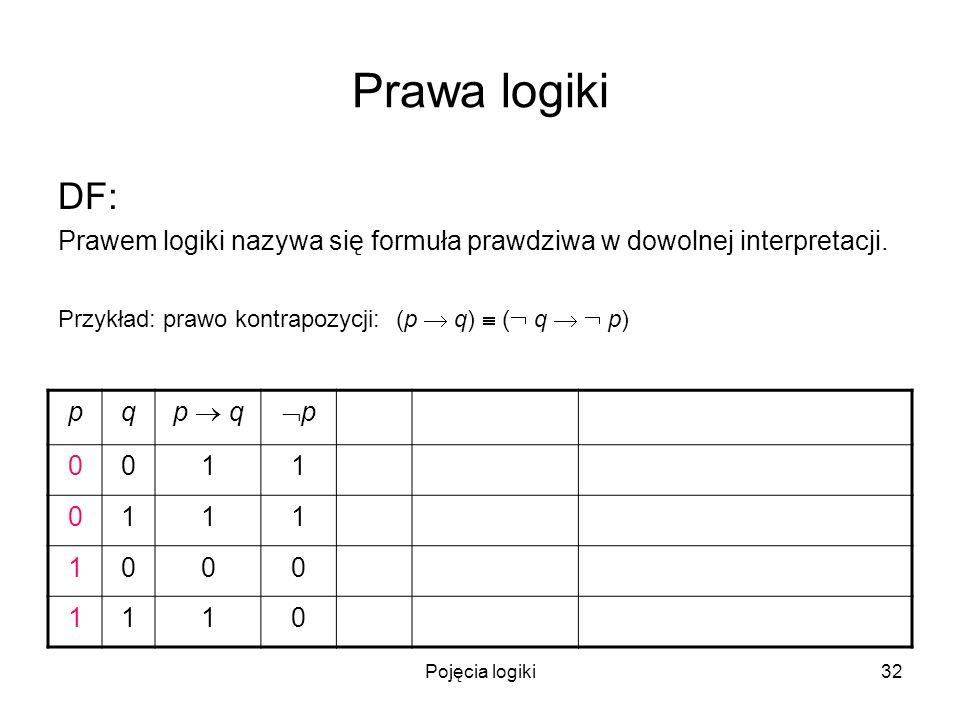 Pojęcia logiki32 Prawa logiki DF: Prawem logiki nazywa się formuła prawdziwa w dowolnej interpretacji. Przykład: prawo kontrapozycji: (p q) ( q p) pq