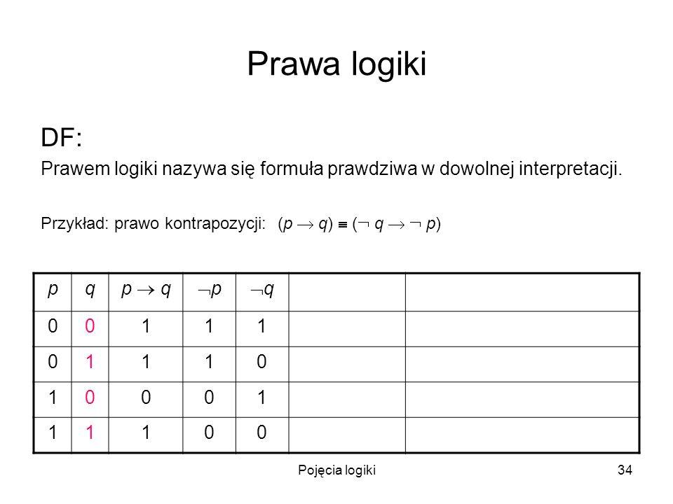 Pojęcia logiki34 Prawa logiki DF: Prawem logiki nazywa się formuła prawdziwa w dowolnej interpretacji. Przykład: prawo kontrapozycji: (p q) ( q p) pq