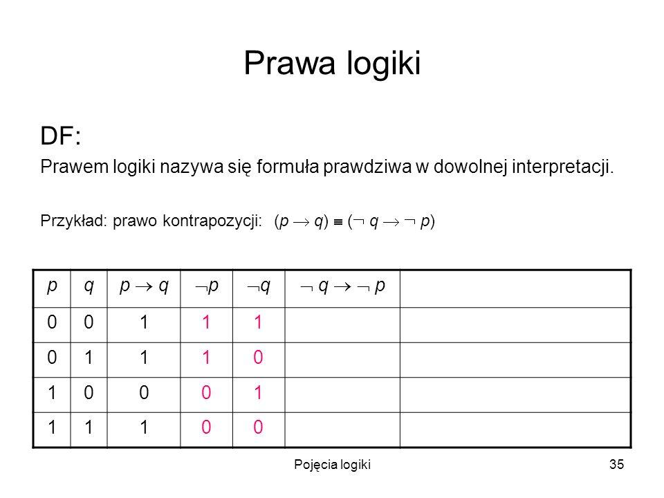 Pojęcia logiki35 Prawa logiki DF: Prawem logiki nazywa się formuła prawdziwa w dowolnej interpretacji. Przykład: prawo kontrapozycji: (p q) ( q p) pq