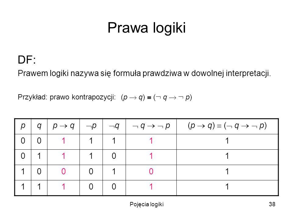 Pojęcia logiki38 Prawa logiki DF: Prawem logiki nazywa się formuła prawdziwa w dowolnej interpretacji. Przykład: prawo kontrapozycji: (p q) ( q p) pq