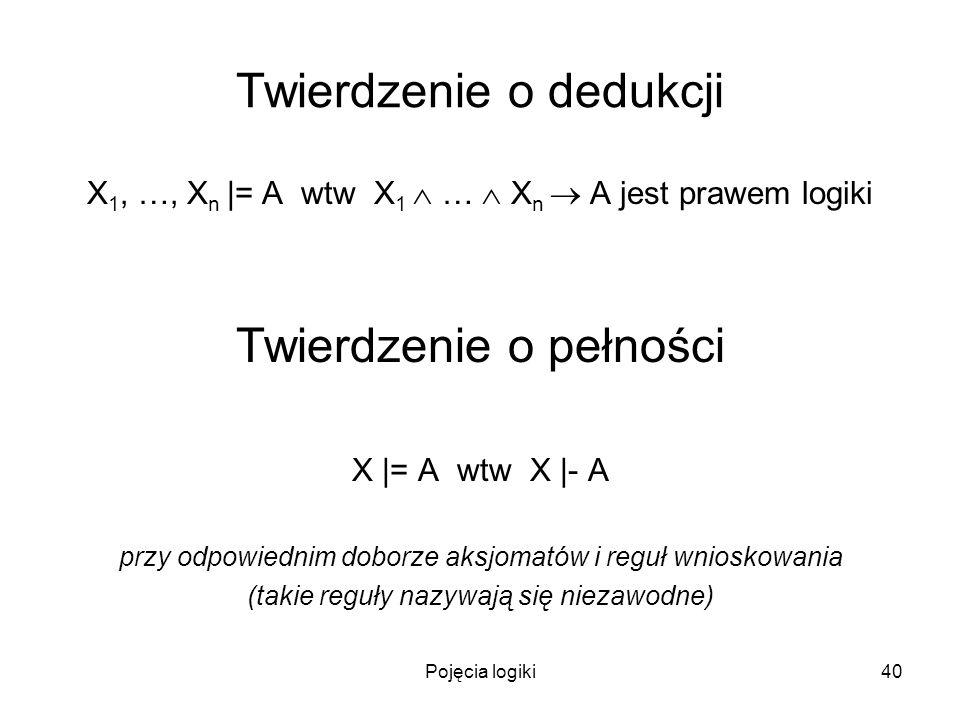 Pojęcia logiki40 Twierdzenie o dedukcji X 1, …, X n |= A wtw X 1 … X n A jest prawem logiki Twierdzenie o pełności X |= A wtw X |- A przy odpowiednim doborze aksjomatów i reguł wnioskowania (takie reguły nazywają się niezawodne)