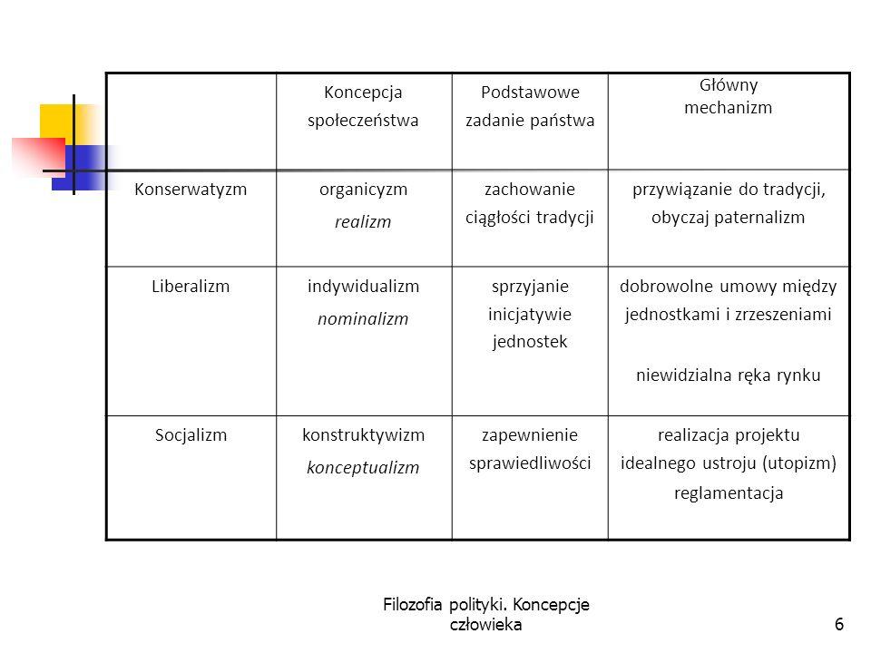 Filozofia polityki. Koncepcje człowieka6 Koncepcja społeczeństwa Podstawowe zadanie państwa Główny mechanizm Konserwatyzm organicyzm realizm zachowani