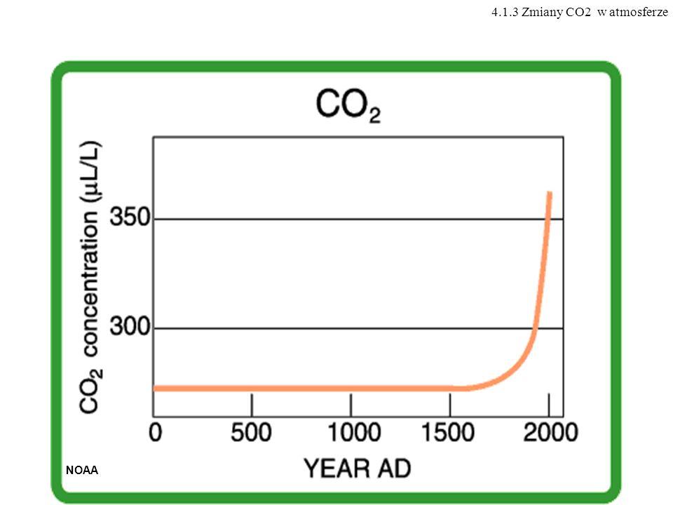 NOAA 4.1.3 Zmiany CO2 w atmosferze