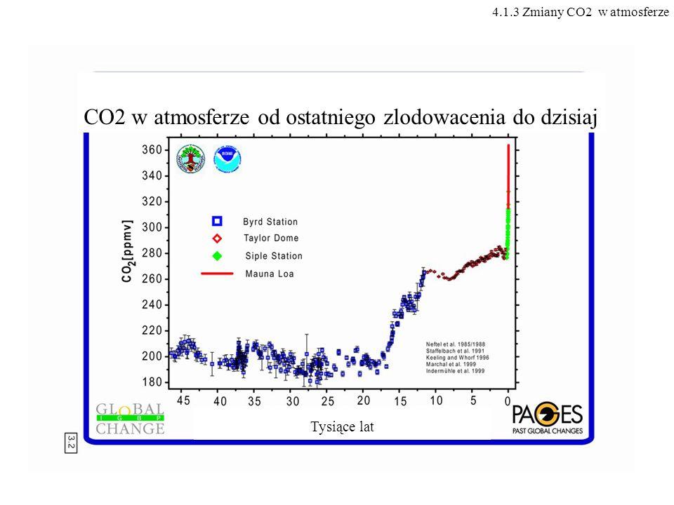 CO2 w atmosferze od ostatniego zlodowacenia do dzisiaj Tysiące lat 4.1.3 Zmiany CO2 w atmosferze