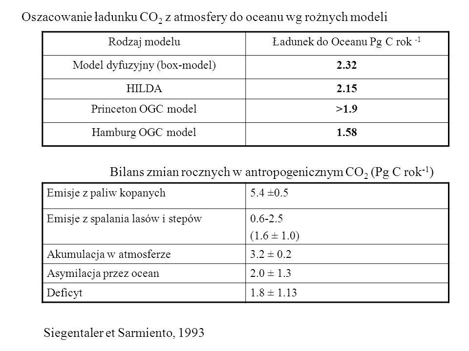 Rodzaj modeluŁadunek do Oceanu Pg C rok -1 Model dyfuzyjny (box-model)2.32 HILDA2.15 Princeton OGC model>1.9 Hamburg OGC model1.58 Oszacowanie ładunku